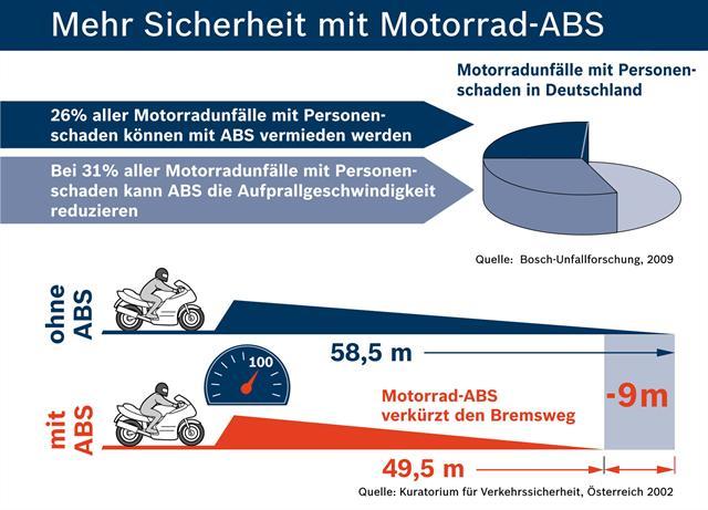 Ein ABS für das Motorrad verringert den Bremsweg deutlich - ein entscheidendes Plus an Sicherheit in kritischen Situationen.