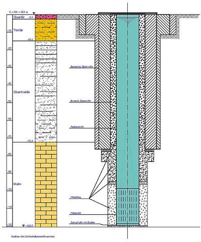 Die Schwefelwasserbrunnen in Bad Gögging fördern Wasser mit bis zu 6 Milligramm Schwefel pro Liter zutage.