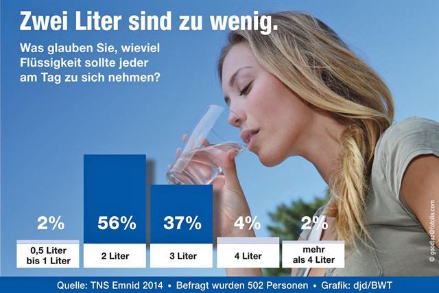 Die Mehrheit der Bundesbürger unterschätzt den täglichen Flüssigkeitsbedarf des Menschen. Das ergab eine aktuelle Umfrage von TNS Emnid.